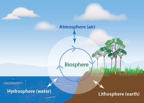 relationship between biosphere and lithosphere